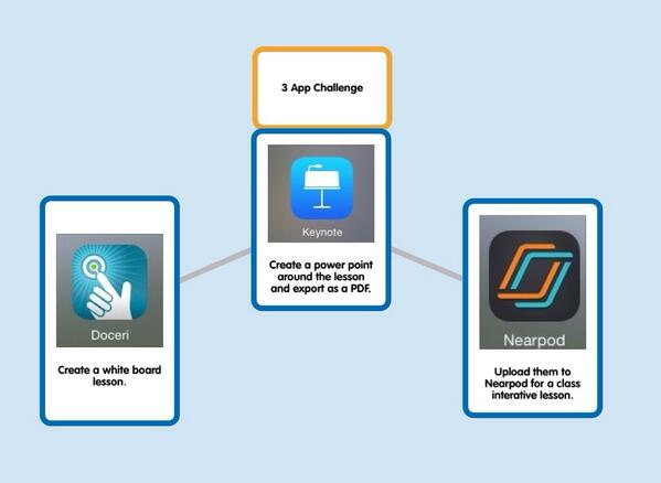 3 App Challenge with Docari, Keynote and Nearpod