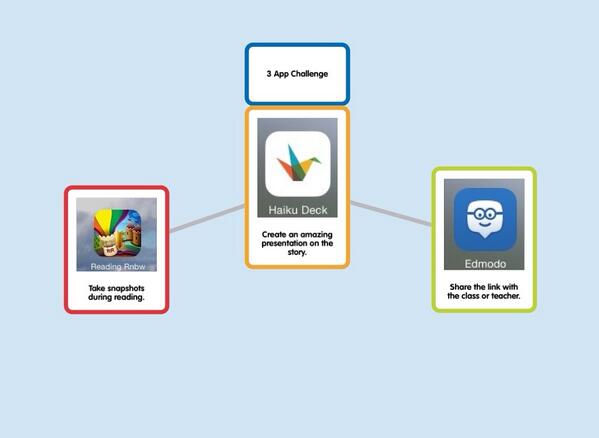 3 App Challenge: Reading Rainbow, Haiku Deck, Edmodo